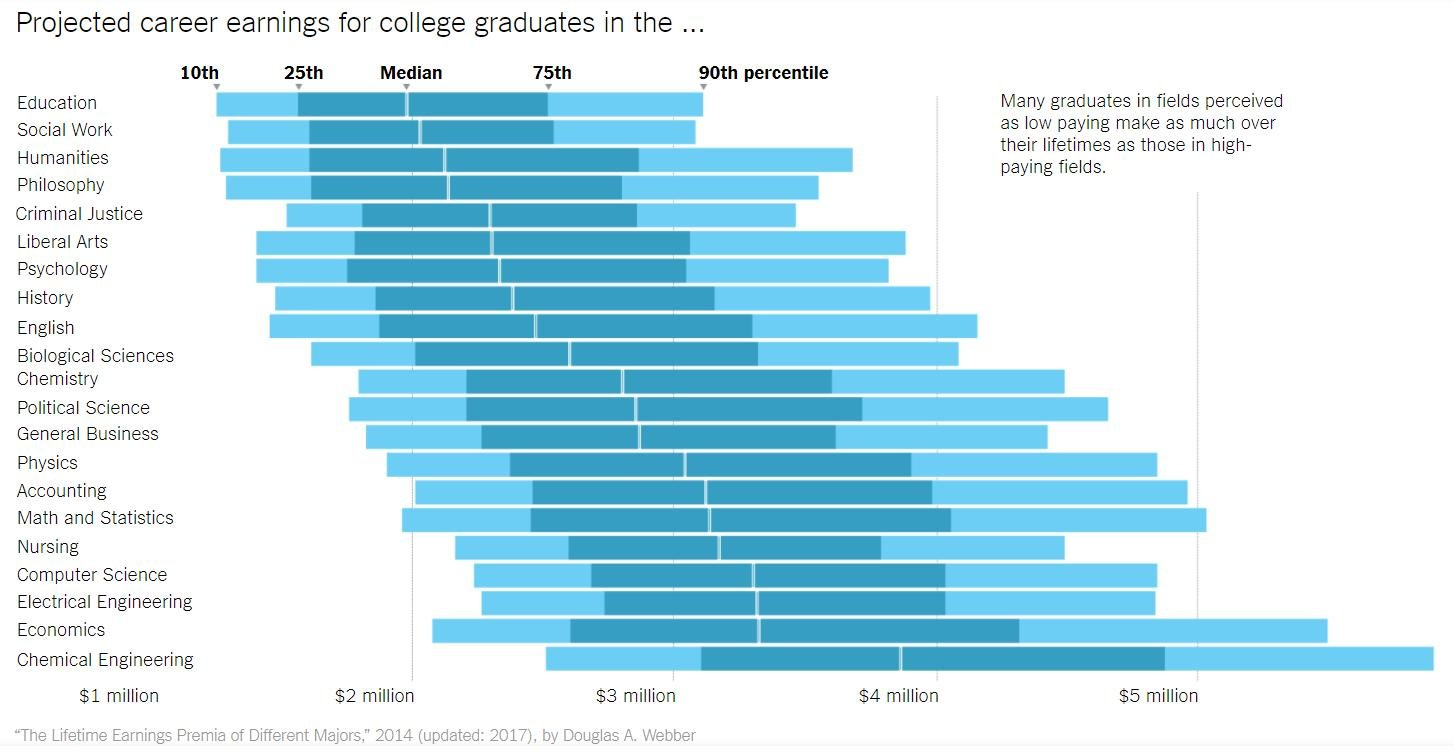 Career Earnings Projected in a lifetime by the NYT